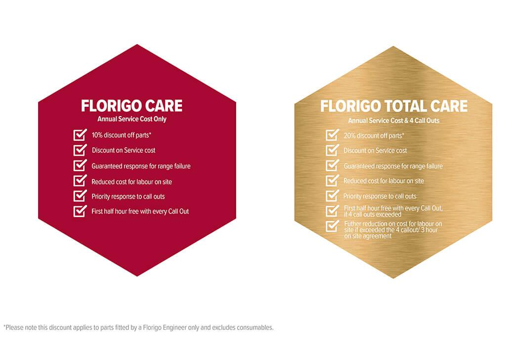 Florigo Service Package Comparison Chart